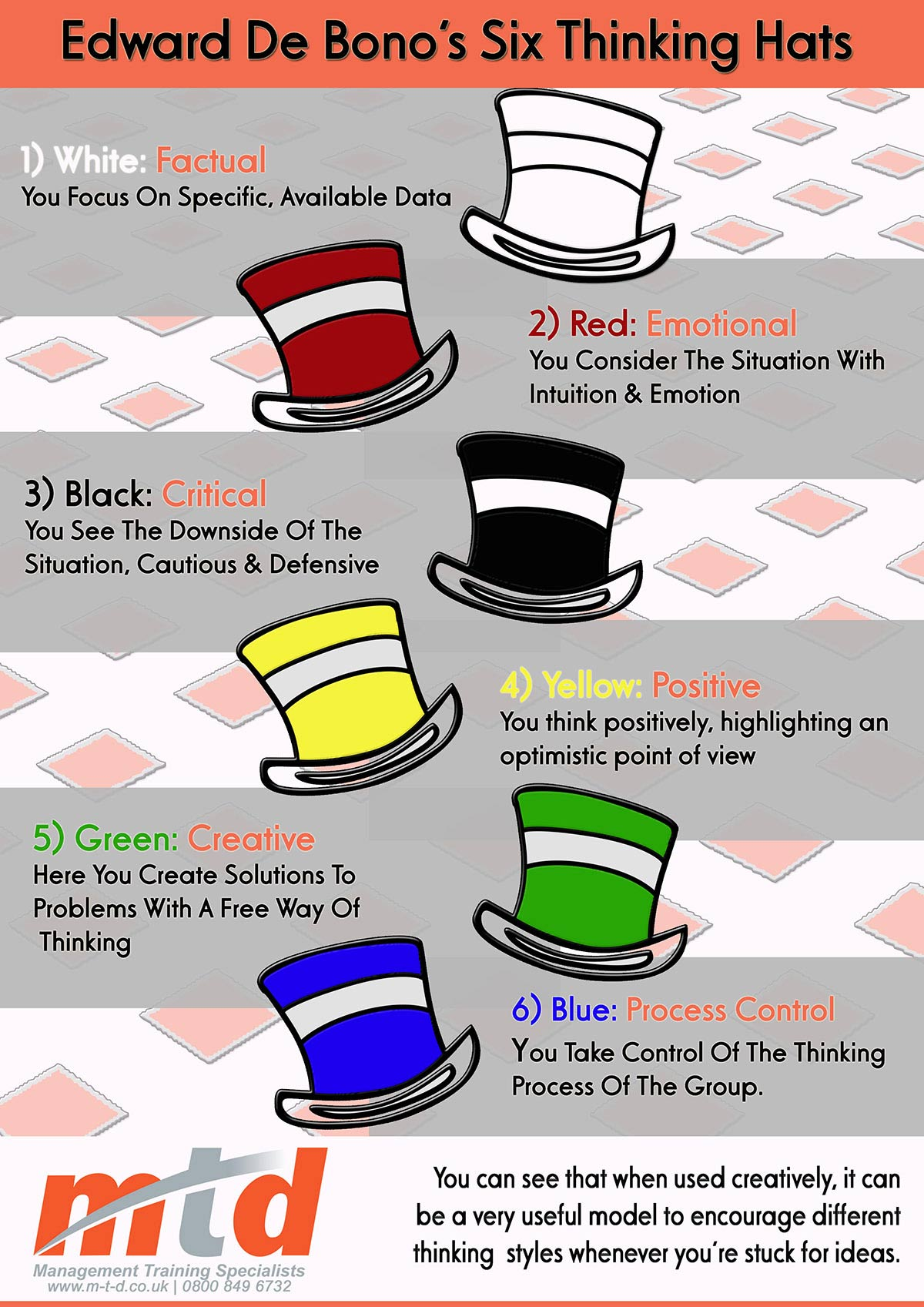 Mtd Training Six Thinking Hats Click Here To Download The Full Size Version Of The Infographic